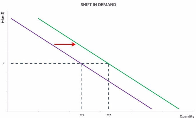 Demand Shift